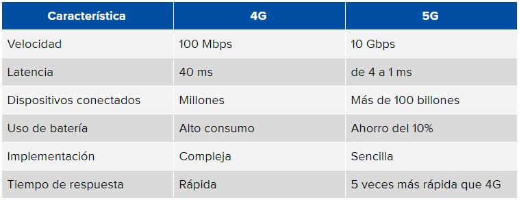 tabla comparativa 5G