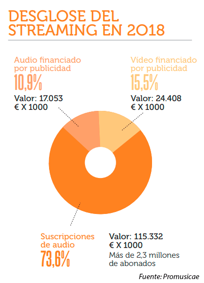 datos musica streaming
