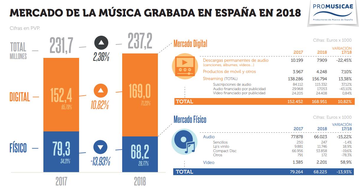 evolucion mercado musica 2018