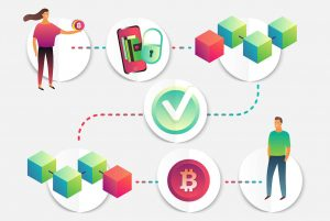 El proceso del blockchain o cadena de bloques