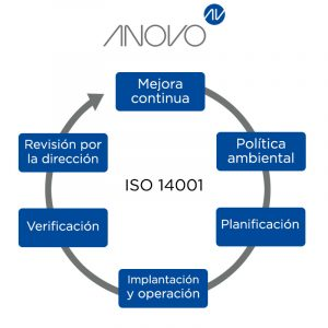 fases iso 14001