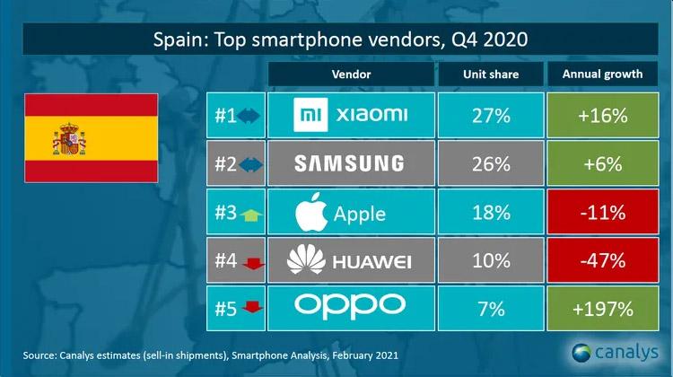 ventas de móviles en España