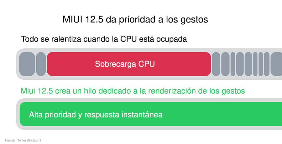 miui 12.5 optimización de sistema
